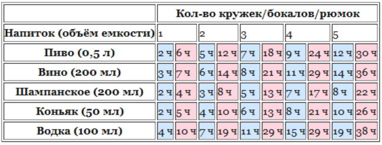 Таблиці алкоголю в крові