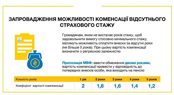 Осучаснення мінімальної пенсії в Україні