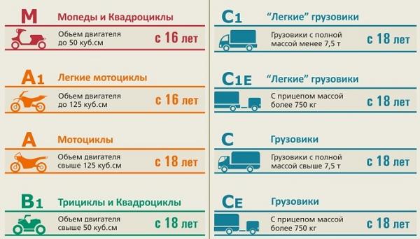 Таблиця категорій водійських посвідченнь