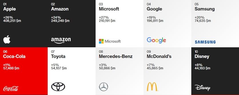 Рейтинг найдорожчих брендів в світі